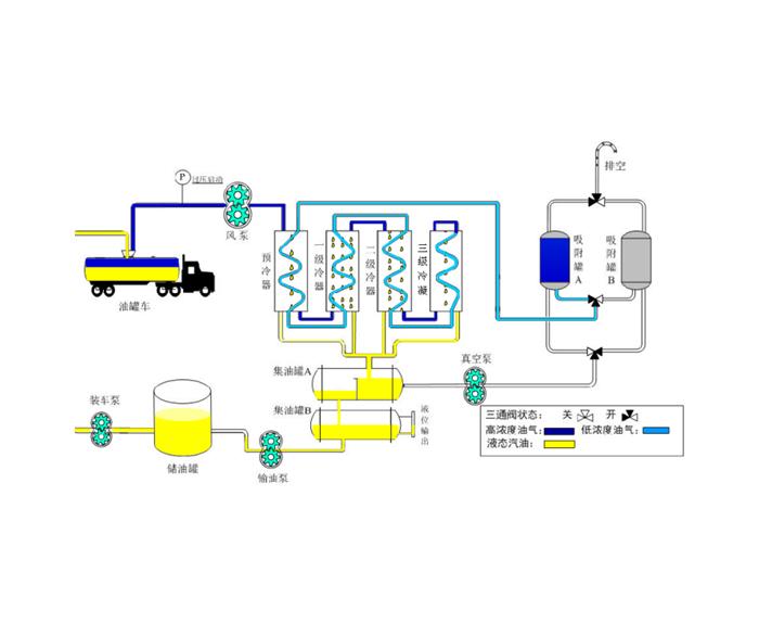 冷凝+吸附法气体回收装置