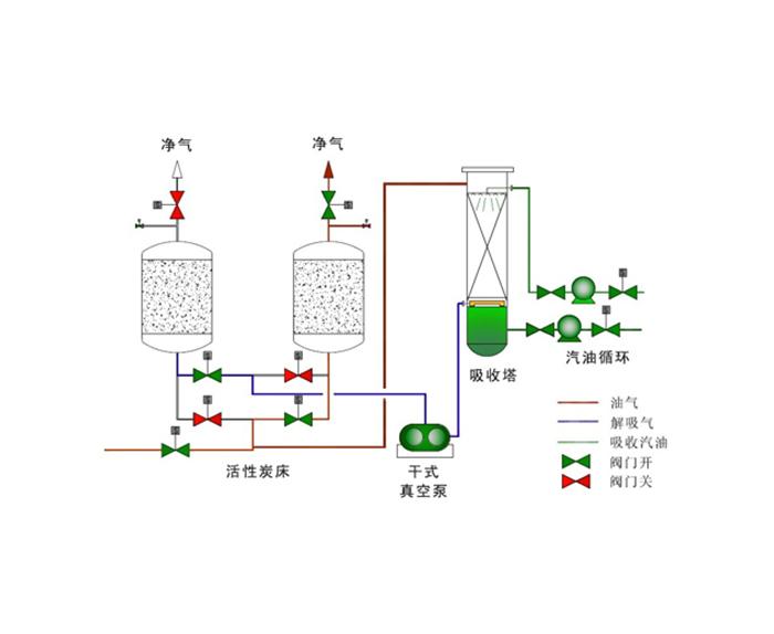 吸附+吸收法气体回收装置