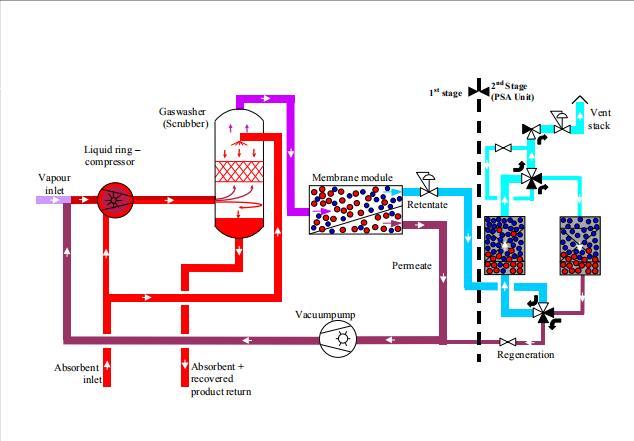 冷凝+吸附+催化氧化法气体回收装置