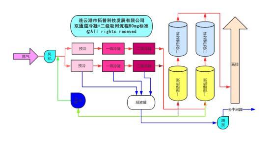 冷凝+二级吸附气体回收装置